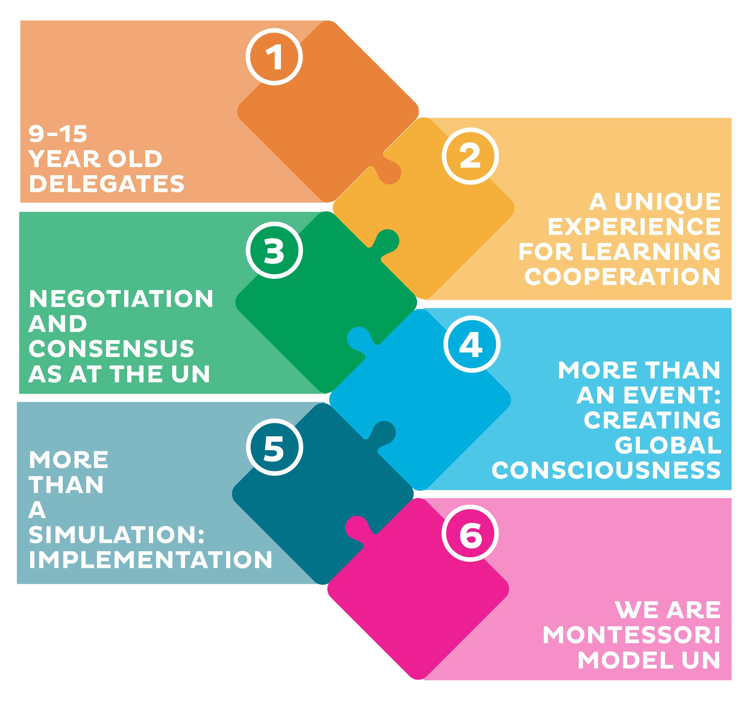 Six characteristics of the Montessori Model United Nations